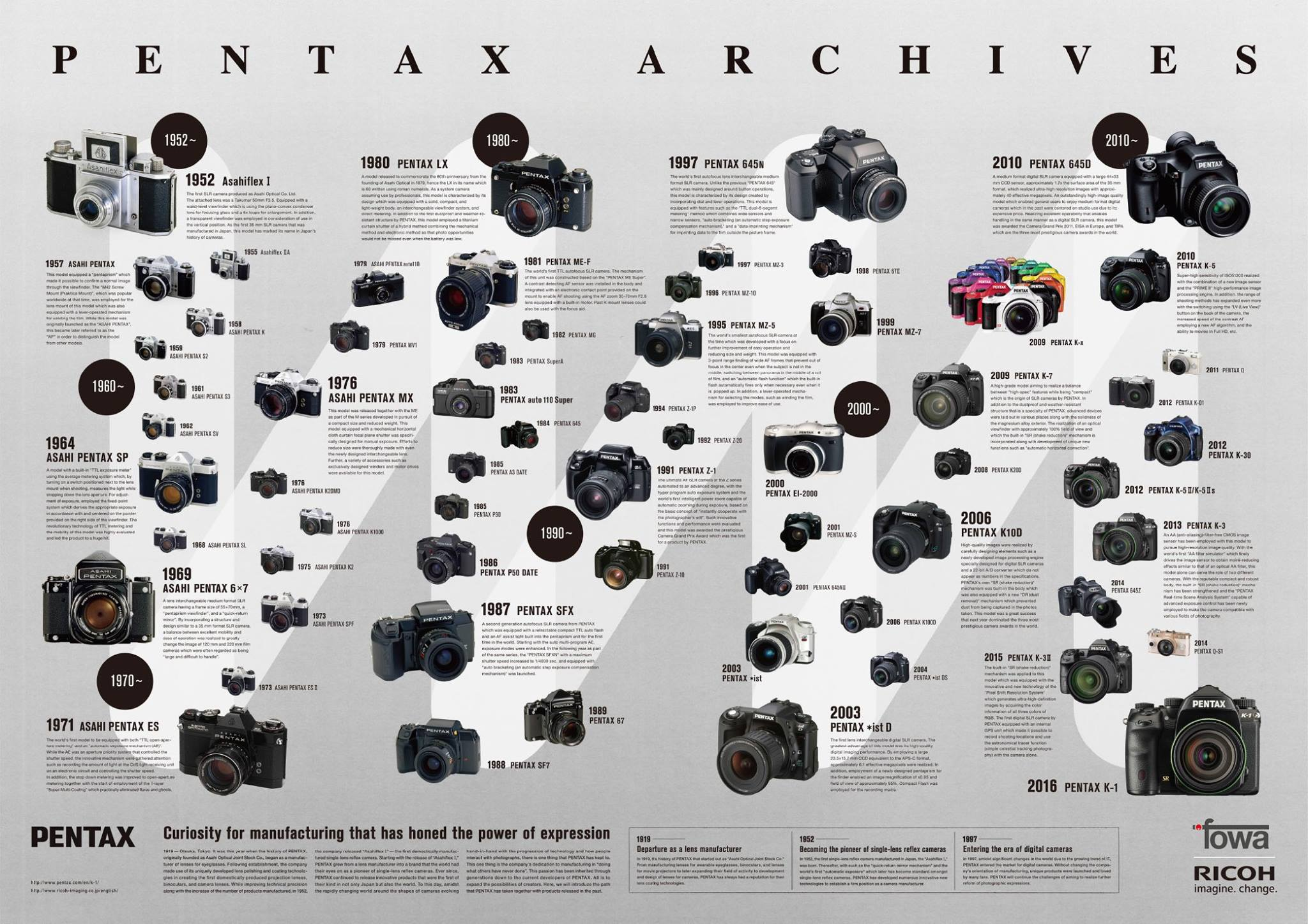 2016 pentax archives